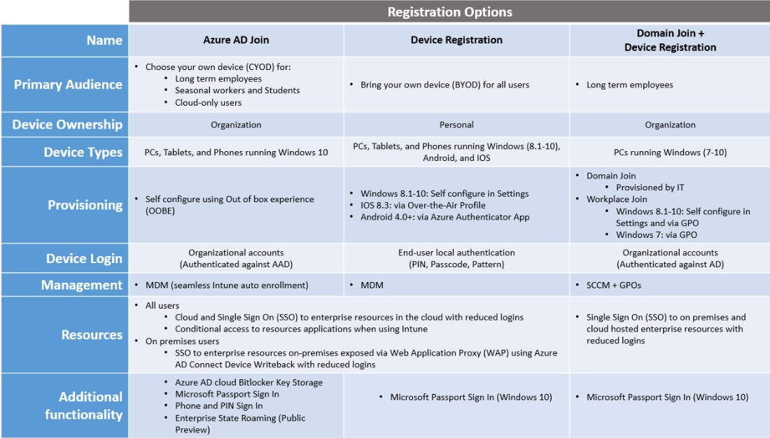 Azure AD Device Registration Service – Sam's Corner