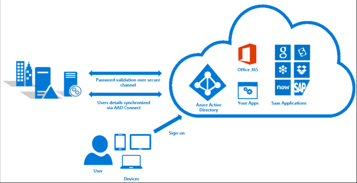 Pass Through on Office 365 Adfs Authentication Diagram