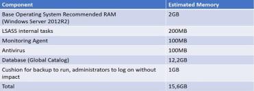 Rapidly Increasing Active Directory Database – Sam's Corner