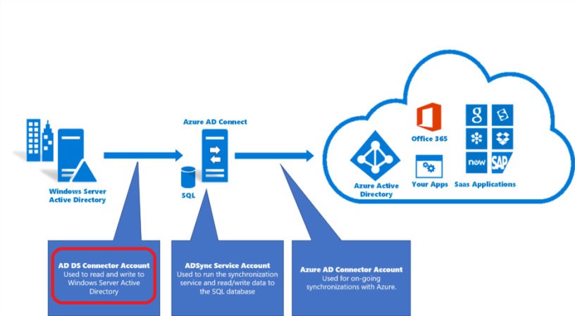 Azure AD Connect – Change ADDS Connector Account – Sam's Corner
